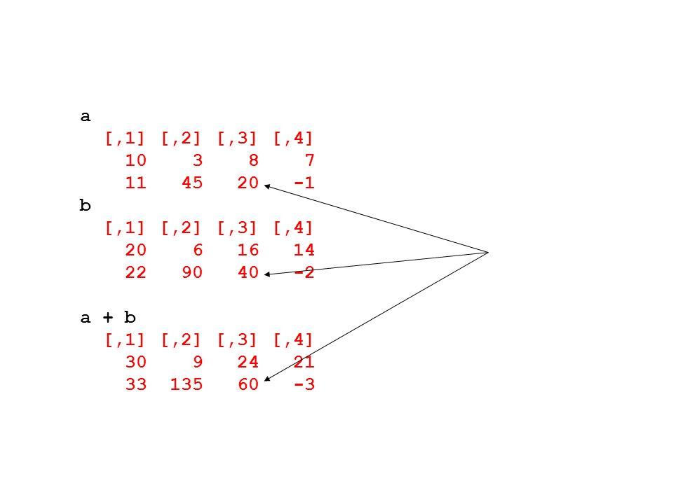 a [,1] [,2] [,3] [,4] 10 3 8 7. 11 45 20 -1. b. 20 6 16 14. 22 90 40 -2.